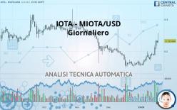 IOTA - MIOTA/USD - Giornaliero