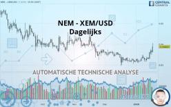 NEM - XEM/USD - Dagelijks