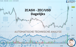 ZCASH - ZEC/USD - Dagelijks