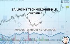 SAILPOINT TECHNOLOGIES HLD. - Dagelijks