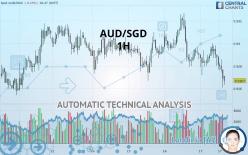 AUD/SGD - 1H