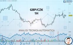 GBP/CZK - 1 tim