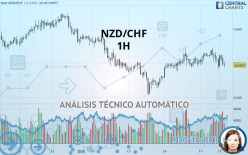 NZD/CHF - 1 tim