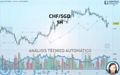 CHF/SGD - 1 tim
