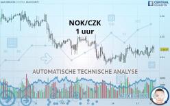 NOK/CZK - 1 tim