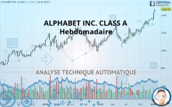 ALPHABET INC. CLASS A - Weekly