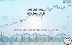 INTUIT INC. - Weekly