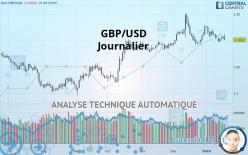 GBP/USD - Dagligen
