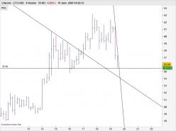 LITECOIN - LTC/USD - 4H