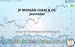 JP MORGAN CHASE & CO. - 每日