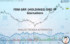 FDM GRP. (HOLDINGS) ORD 1P - Giornaliero