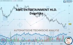 AMC ENTERTAINMENT HLD. - Dagelijks