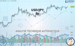 USD/JPY - 1 час