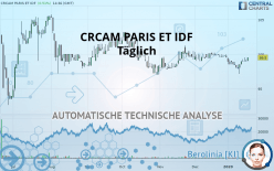 CRCAM PARIS ET IDF - Täglich
