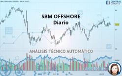 SBM OFFSHORE - Diario