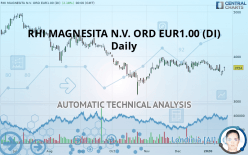 RHI MAGNESITA N.V. ORD EUR1.00 (DI) - 每日