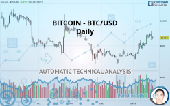 BITCOIN - BTC/USD - Ежедневно