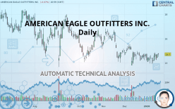 AMERICAN EAGLE OUTFITTERS INC. - Daily