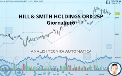 HILL & SMITH HOLDINGS ORD 25P - Giornaliero