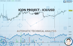 ICON PROJECT - ICX/USD - 1H