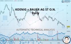 KOENIG + BAUER AG ST O.N. - Daily