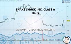 SHAKE SHACK INC. CLASS A - Daily