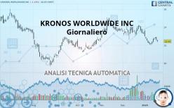 KRONOS WORLDWIDE INC - 每日