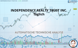 INDEPENDENCE REALTY TRUST INC. - 每日