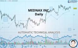 MEDNAX INC. - Daily