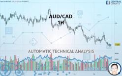 AUD/CAD - 1 час