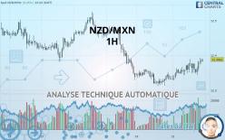 NZD/MXN - 1 час