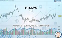 EUR/NZD - 1 час
