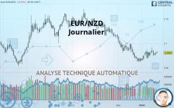 EUR/NZD - Ежедневно