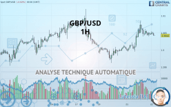 GBP/USD - 1 час