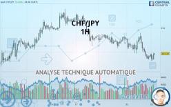 CHF/JPY - 1 час