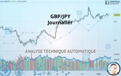 GBP/JPY - Ежедневно