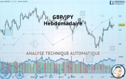 GBP/JPY - Еженедельно