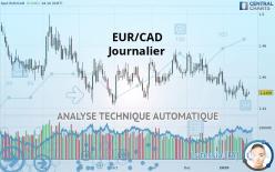 EUR/CAD - Ежедневно