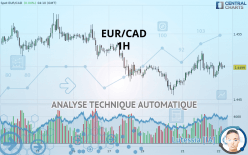 EUR/CAD - 1 час