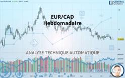 EUR/CAD - Еженедельно