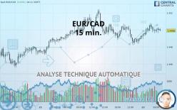 EUR/CAD - 15 минут