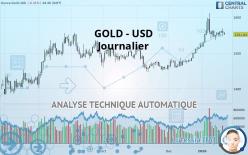 GOLD - USD - Ежедневно