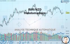 EUR/NZD - Еженедельно