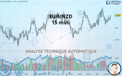 EUR/NZD - 15 минут