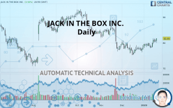 JACK IN THE BOX INC. - Daily