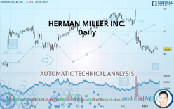 HERMAN MILLER INC. - Daily