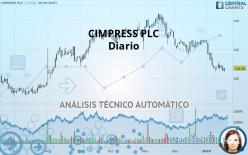 CIMPRESS PLC - Diario