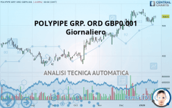 POLYPIPE GRP. ORD GBP0.001 - Giornaliero