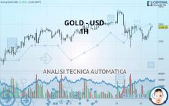 GOLD - USD - 1 час