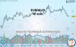 EUR/AUD - 15 min.